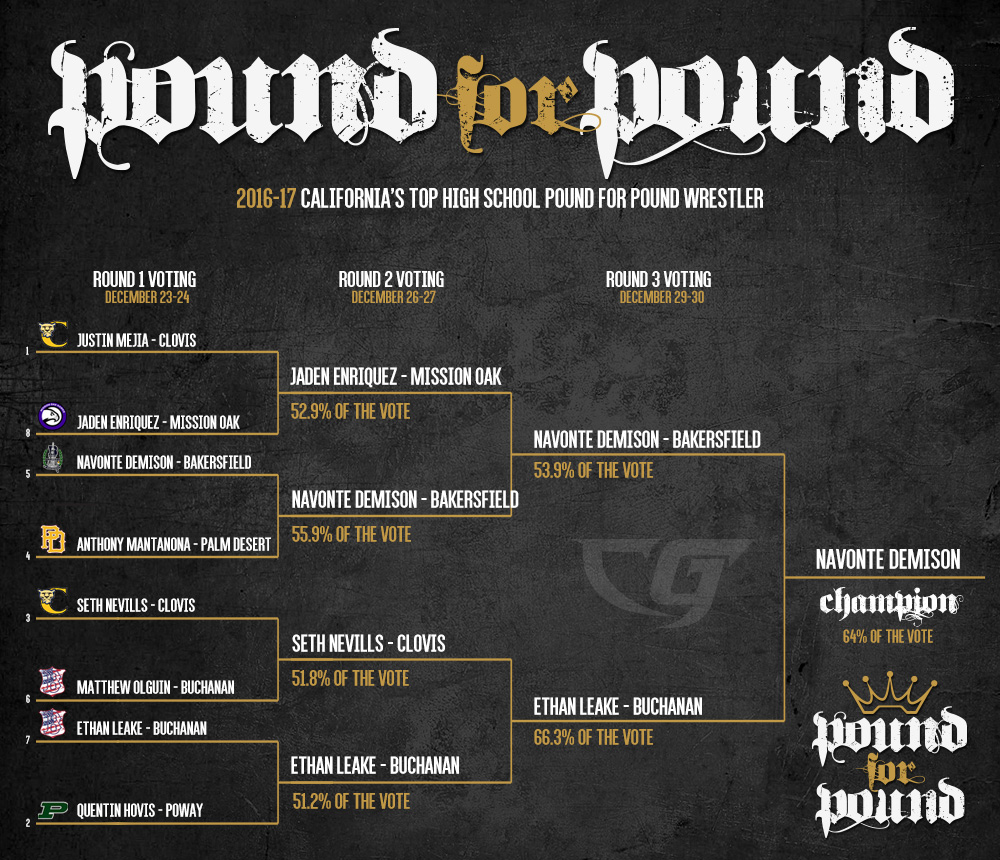 California Best - Pound for Pound